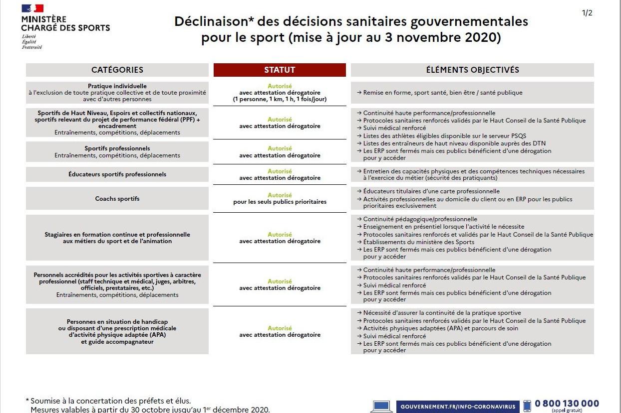 Dernière décision sanitaire gouvernementale - Vignette